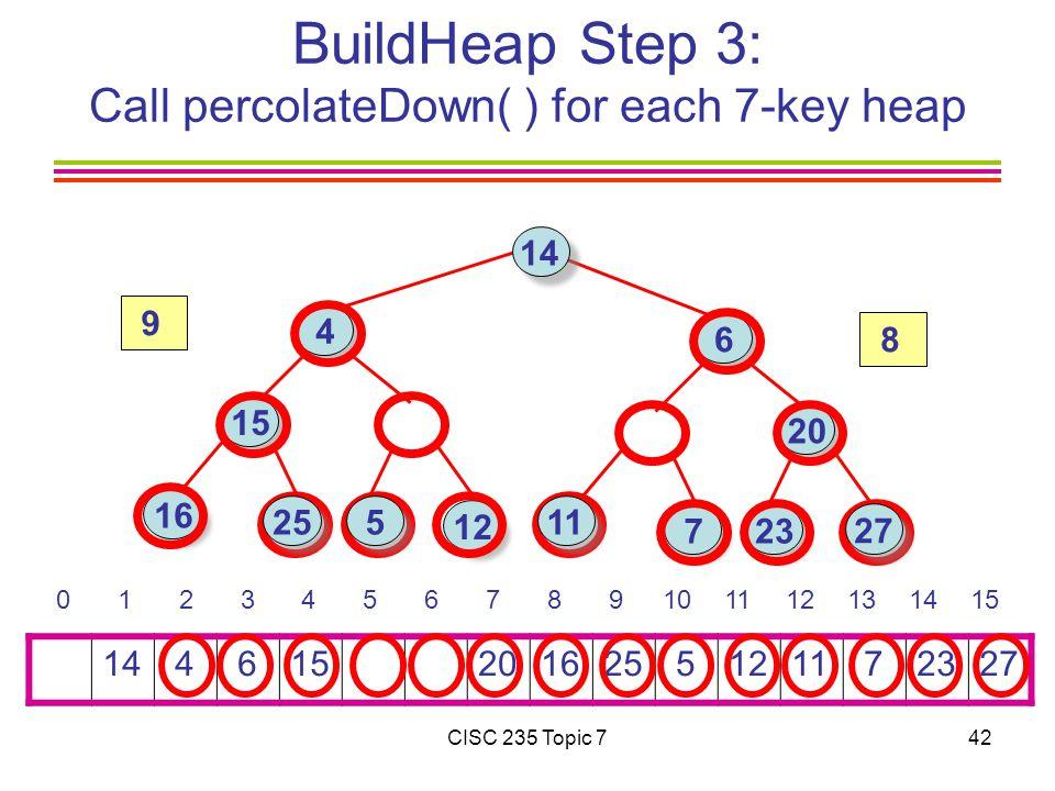 CISC 235 Topic 742 BuildHeap Step 3: Call percolateDown( ) for each 7-key heap 14 4 615 201625 51211 72327 0 1 2 3 4 5 6 7 8 9101112131415 14 16 15 4 6 723 12 20 25 27 11 5 8 9