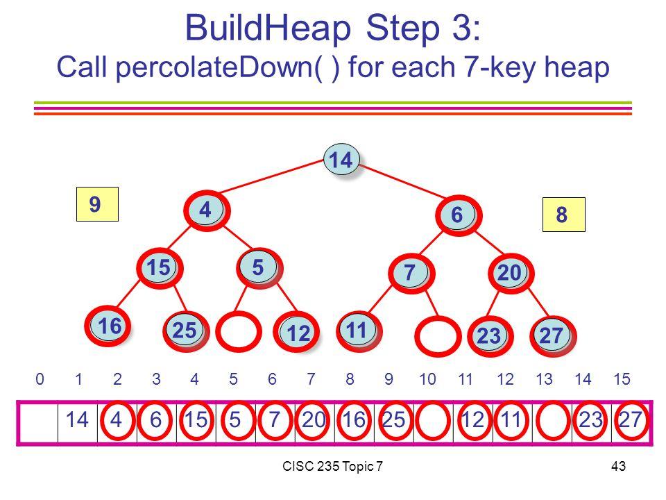 CISC 235 Topic 743 BuildHeap Step 3: Call percolateDown( ) for each 7-key heap 14 4 615 5 7201625 1211 2327 0 1 2 3 4 5 6 7 8 9101112131415 14 16 15 4 6 7 23 12 20 25 27 11 5 8 9