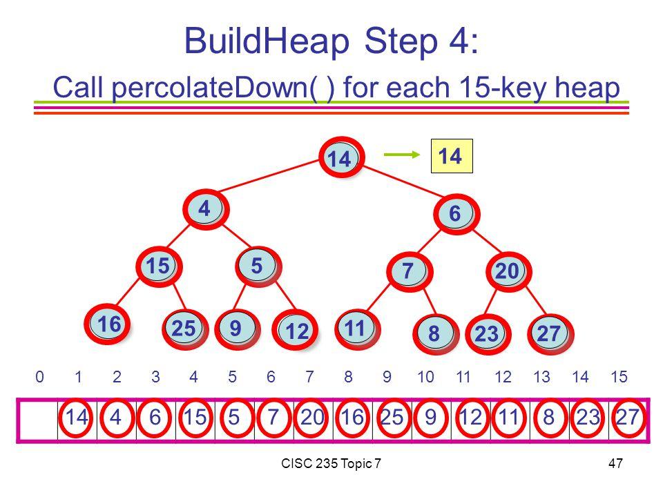 CISC 235 Topic 747 BuildHeap Step 4: Call percolateDown( ) for each 15-key heap 14 4 615 5 7201625 91211 82327 0 1 2 3 4 5 6 7 8 9101112131415 14 16 15 4 6 7 23 12 20 25 27 11 5 8 9 14