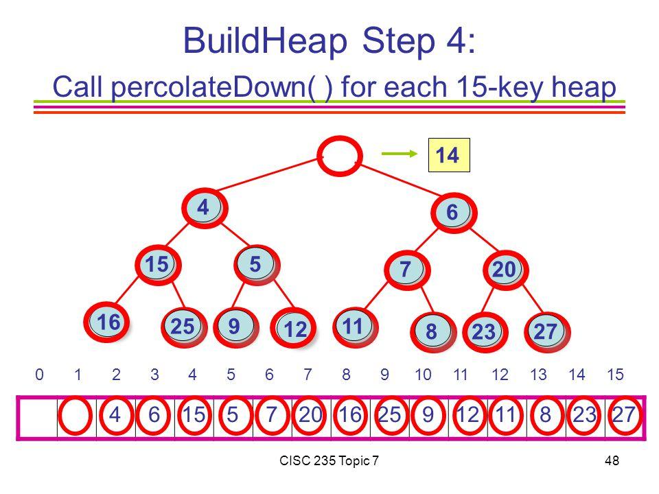 CISC 235 Topic 748 BuildHeap Step 4: Call percolateDown( ) for each 15-key heap 4 615 5 7201625 91211 82327 0 1 2 3 4 5 6 7 8 9101112131415 16 15 4 6 7 23 12 20 25 27 11 5 8 9 14