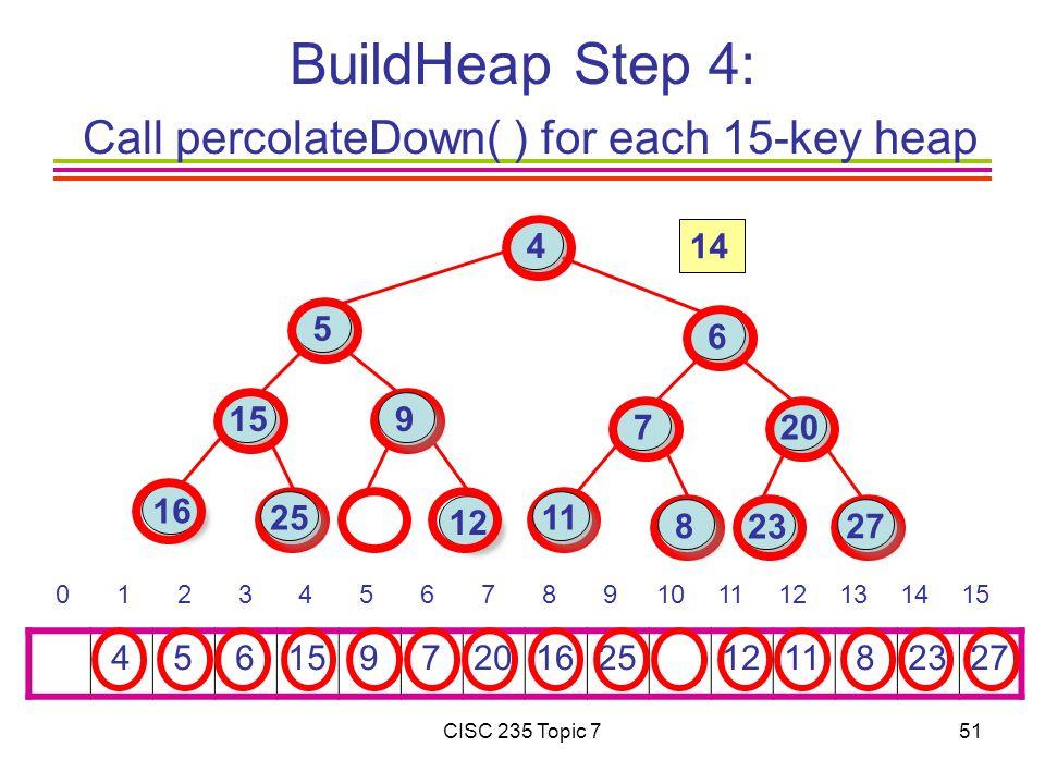 CISC 235 Topic 751 BuildHeap Step 4: Call percolateDown( ) for each 15-key heap 4 5 615 9 7201625 1211 82327 0 1 2 3 4 5 6 7 8 9101112131415 16 15 4 6 7 23 12 20 25 27 11 5 8 9 14