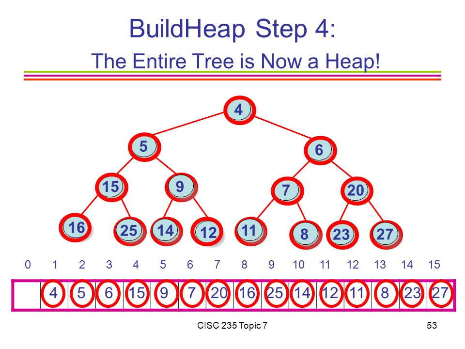 CISC 235 Topic 753 BuildHeap Step 4: The Entire Tree is Now a Heap! 4 5 615 9 7201625141211 82327 0 1 2 3 4 5 6 7 8 9101112131415 16 15 4 6 7 23 12 20
