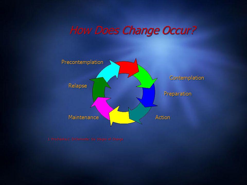 How Does Change Occur. Precontemplation Contemplation Relapse Preparation Maintenance Action J.