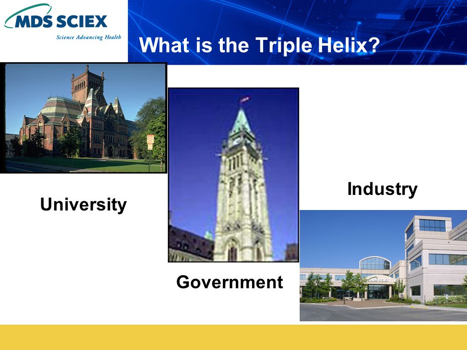What is the Triple Helix University Government Industry