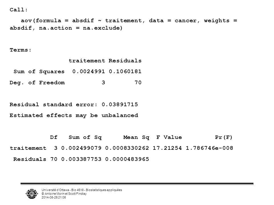 Université d'Ottawa - Bio 4518 - Biostatistiques appliquées © Antoine Morin et Scott Findlay 2014-08-25 21:07 Call: aov(formula = absdif ~ traitement,