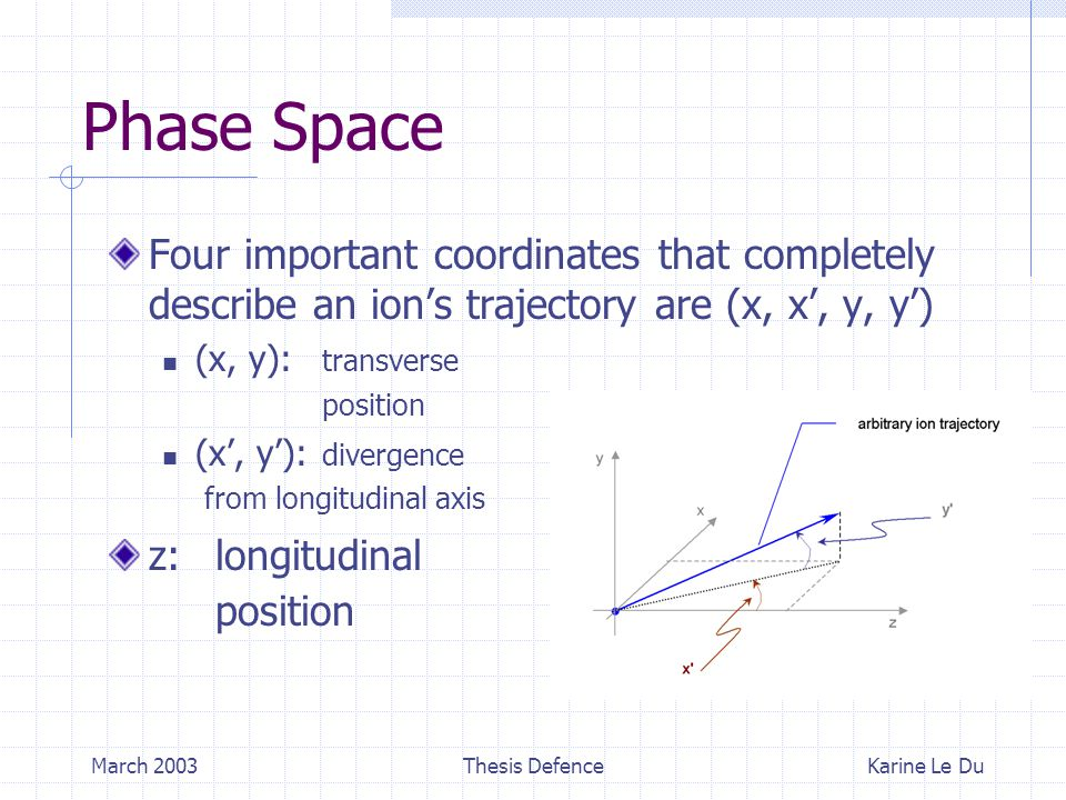 March 2003Thesis Defence Phase Space Four important coordinates that completely describe an ion's trajectory are (x, x', y, y') (x, y): transverse position (x', y'): divergence from longitudinal axis z: longitudinal position Karine Le Du