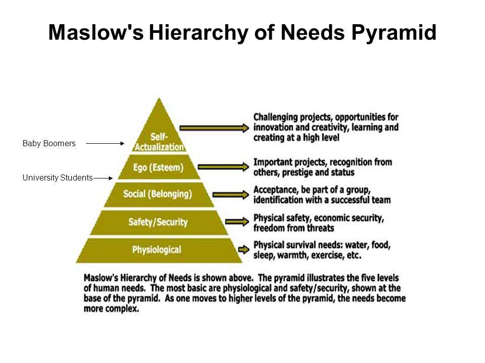 Maslow s Hierarchy of Needs Pyramid Baby Boomers University Students