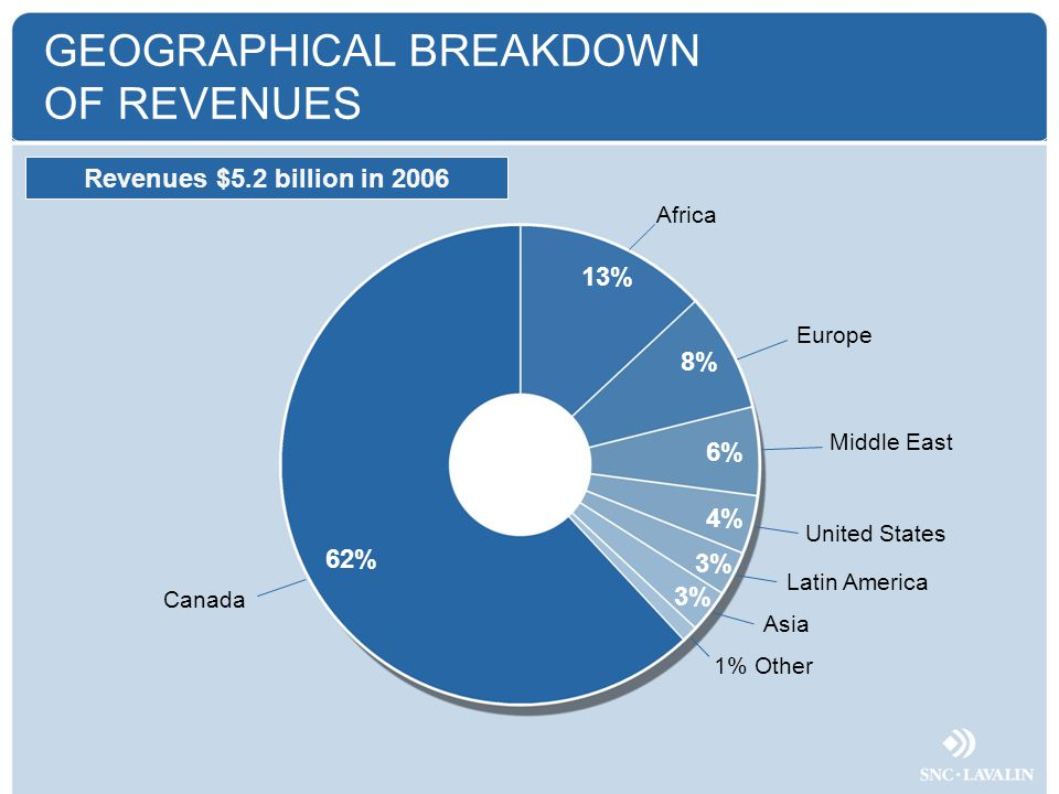 GEOGRAPHICAL BREAKDOWN OF REVENUES 62% 13% 6% Canada Africa Middle East 3% 1% Other 8% Europe 4% United States 3% Latin America Asia Revenues $5.2 billion in 2006