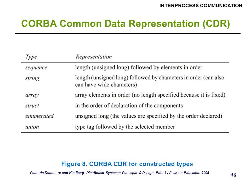 INTERPROCESS COMMUNICATION 46 CORBA Common Data Representation (CDR) Figure 8.