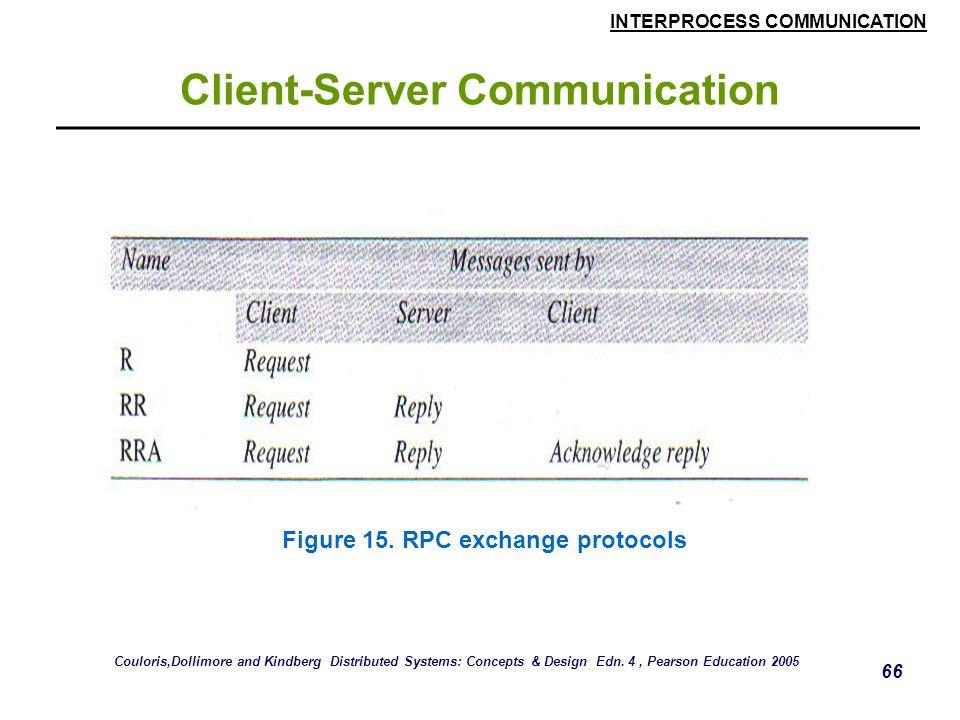 INTERPROCESS COMMUNICATION 66 Client-Server Communication Figure 15.