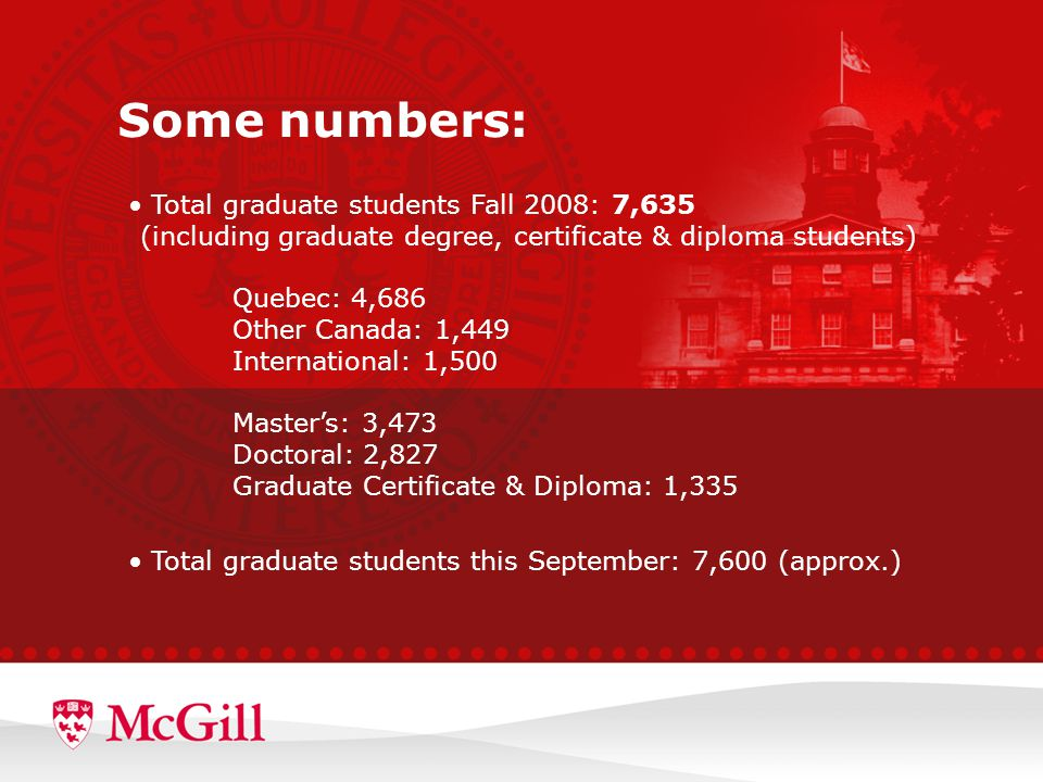 Total graduate students Fall 2008: 7,635 (including graduate degree, certificate & diploma students) Quebec: 4,686 Other Canada: 1,449 International: 1,500 Master's: 3,473 Doctoral: 2,827 Graduate Certificate & Diploma: 1,335 Total graduate students this September: 7,600 (approx.) Some numbers: