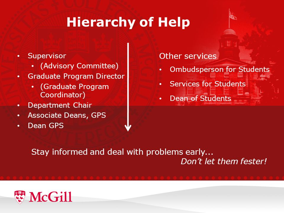 Hierarchy of Help Supervisor (Advisory Committee) Graduate Program Director (Graduate Program Coordinator) Department Chair Associate Deans, GPS Dean GPS Other services Ombudsperson for Students Services for Students Dean of Students Stay informed and deal with problems early...
