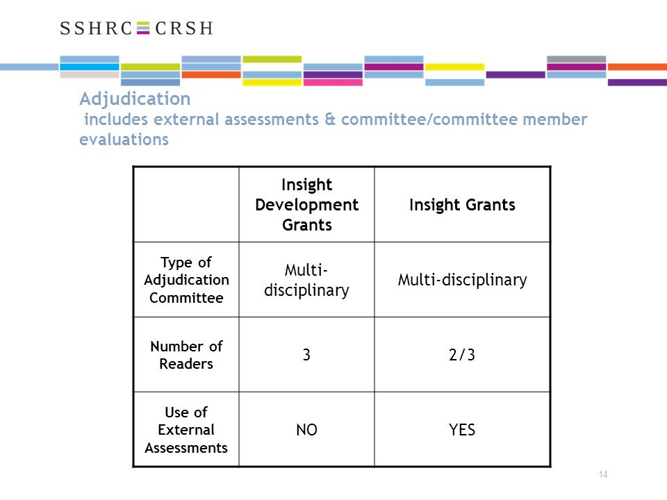 14 Adjudication includes external assessments & committee/committee member evaluations Insight Development Grants Insight Grants Type of Adjudication Committee Multi- disciplinary Number of Readers 32/3 Use of External Assessments NOYES