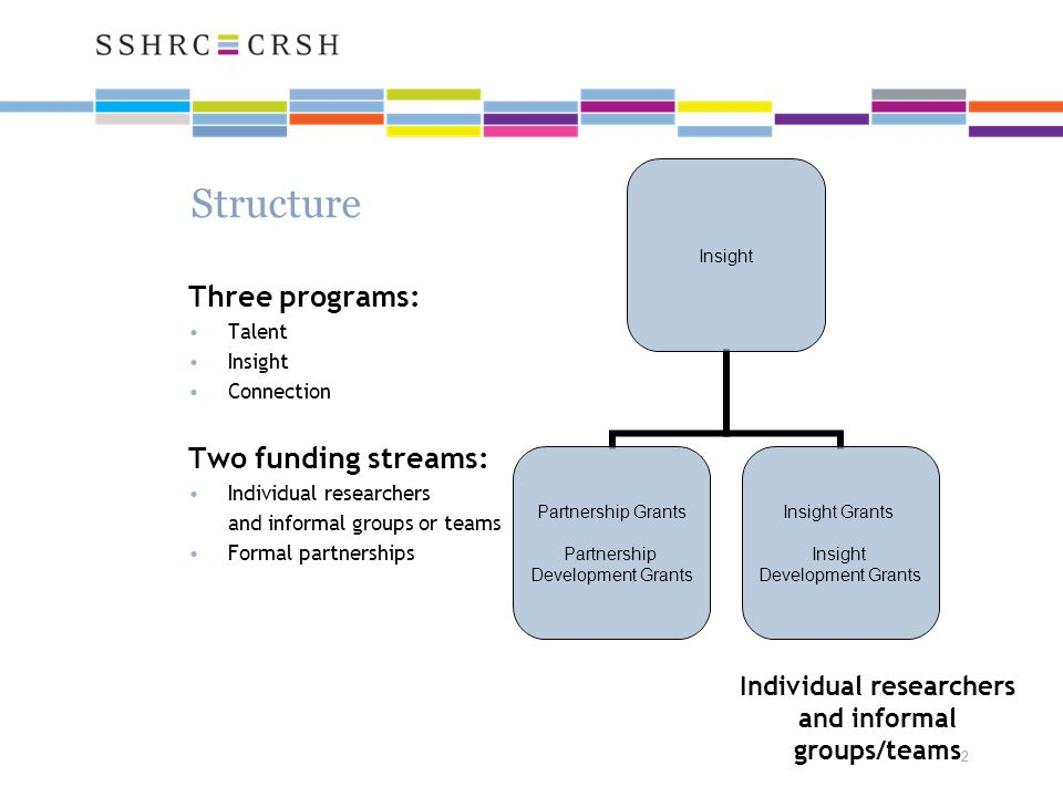 22 Structure Three programs: Talent Insight Connection Two funding streams: Individual researchers and informal groups or teams Formal partnerships In