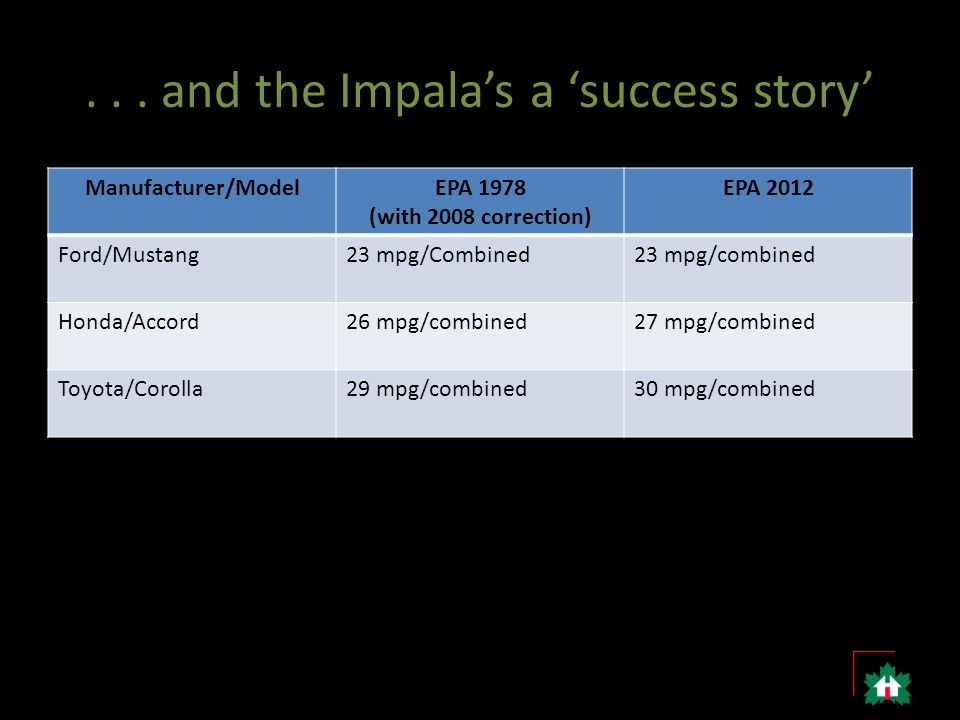 ... and the Impala's a 'success story' Manufacturer/ModelEPA 1978 (with 2008 correction) EPA 2012 Ford/Mustang23 mpg/Combined23 mpg/combined Honda/Acc