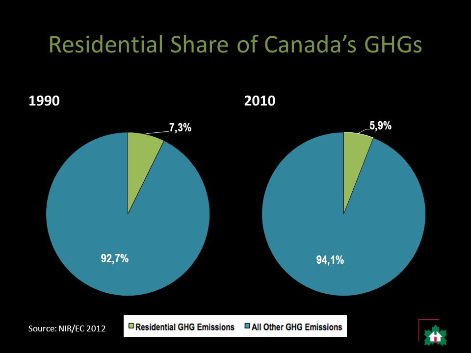 Residential Share of Canada's GHGs 19902010 Source: NIR/EC 2012