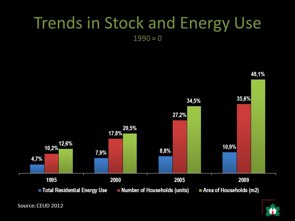 Trends in Stock and Energy Use 1990 = 0 Source: CEUD 2012