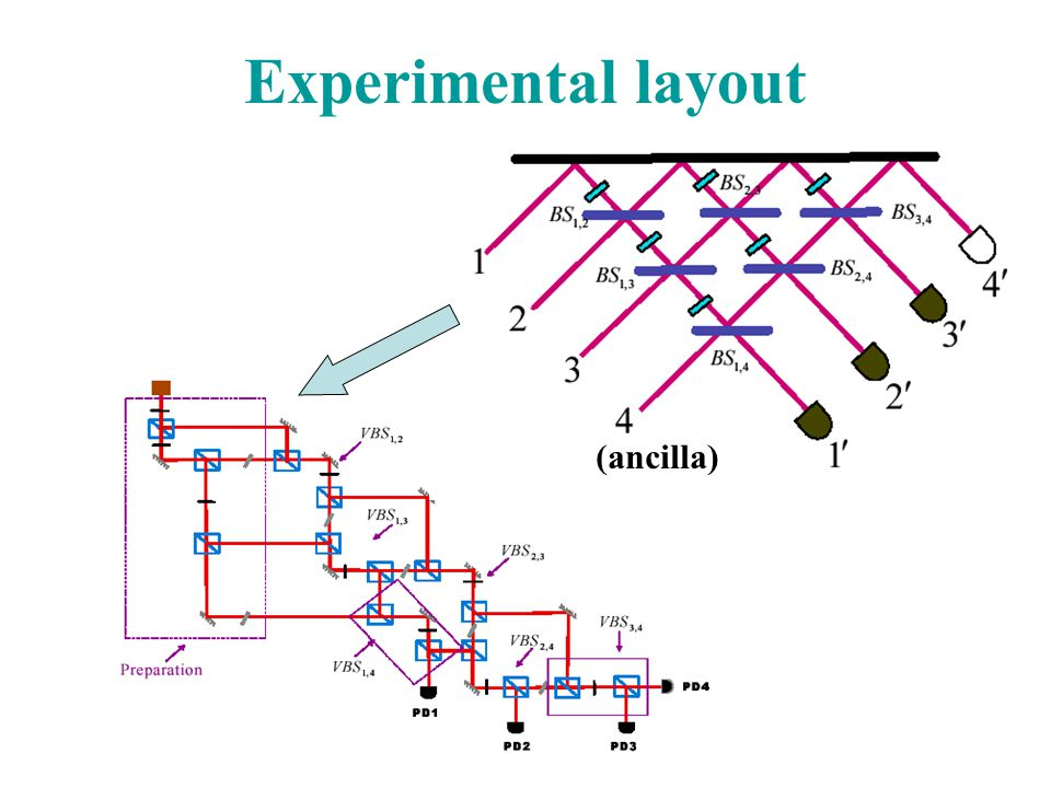 Experimental layout (ancilla)