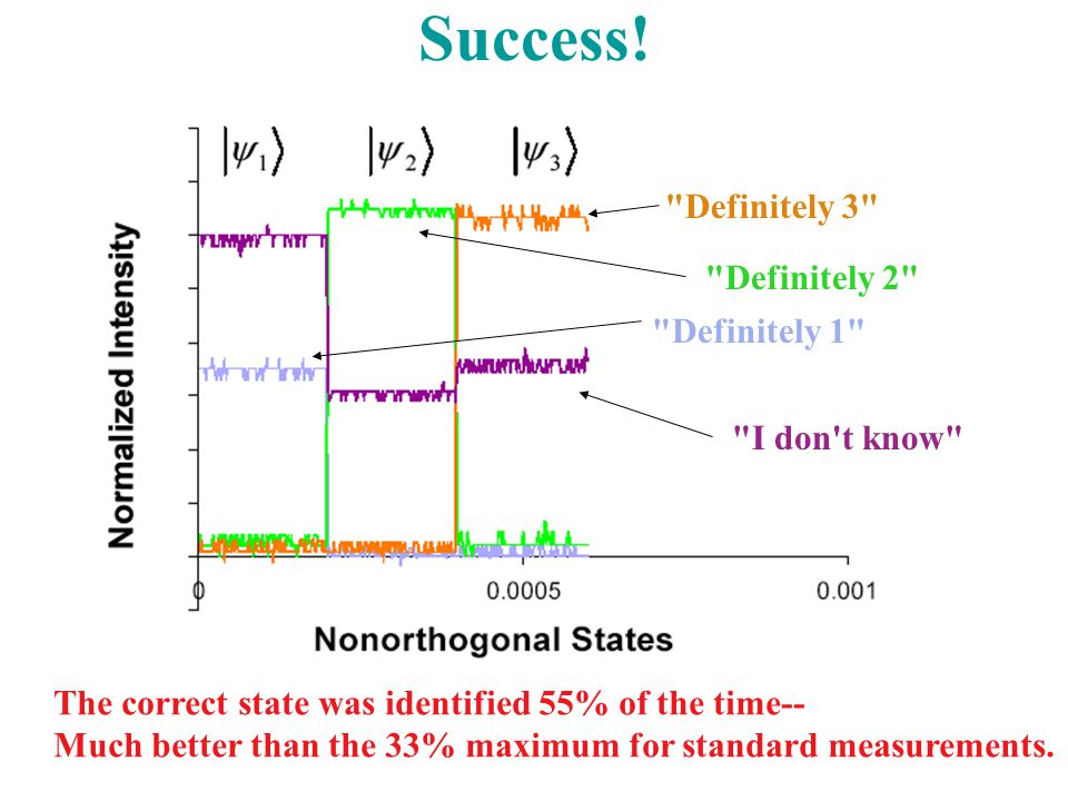Success! The correct state was identified 55% of the time-- Much better than the 33% maximum for standard measurements.