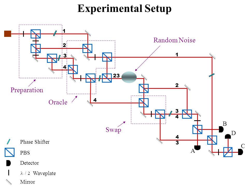 3 4 1 2 1 2 4 23 Experimental Setup Oracle Swap Preparation Random Noise Mirror Waveplate Phase Shifter PBS Detector A B C D 3 4 3 4 DJ experimental s