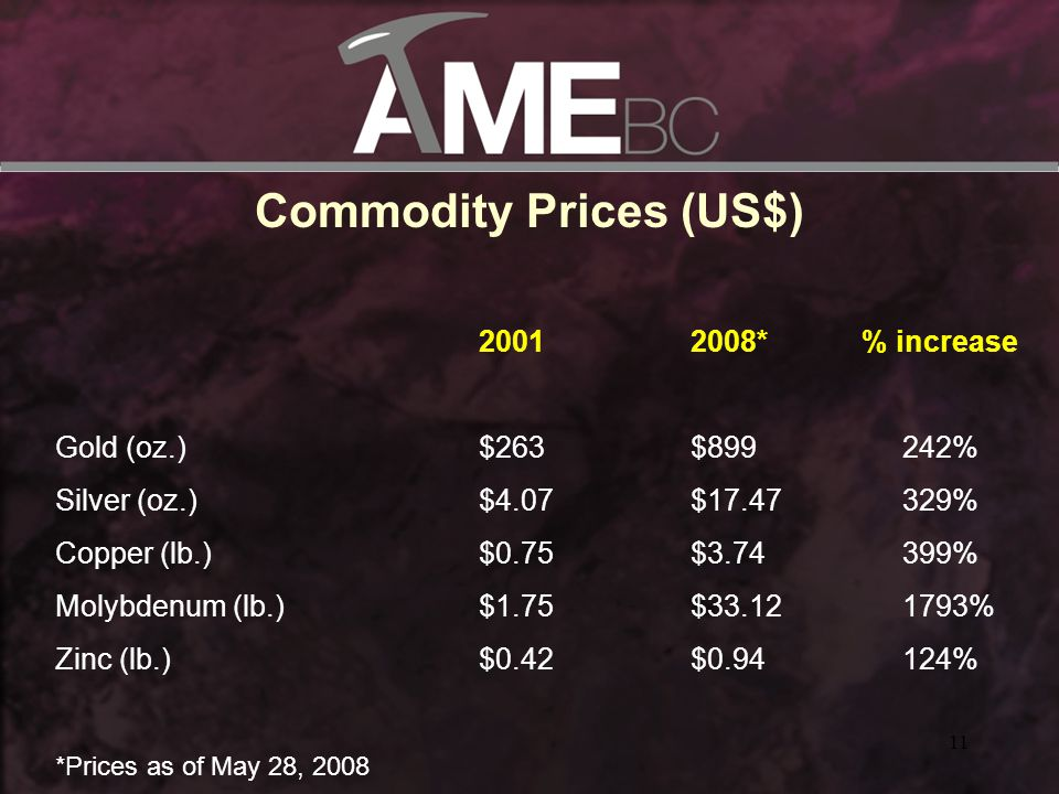11 Commodity Prices (US$) 20012008* % increase Gold (oz.)$263$899242% Silver (oz.)$4.07$17.47329% Copper (lb.)$0.75$3.74399% Molybdenum (lb.)$1.75$33.121793% Zinc (lb.)$0.42$0.94124% *Prices as of May 28, 2008