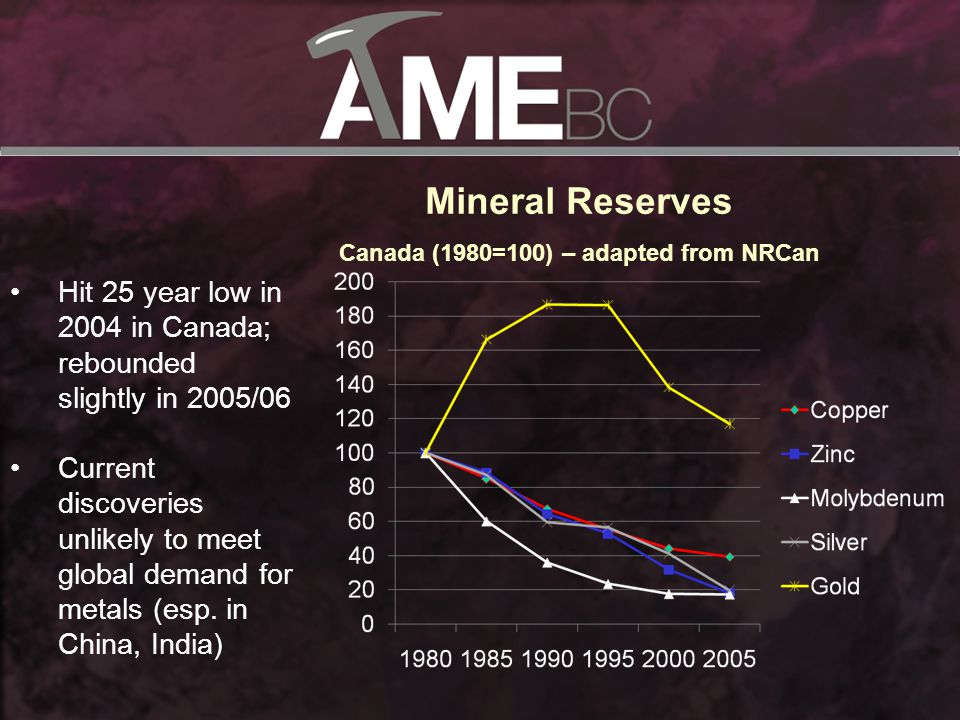 Hit 25 year low in 2004 in Canada; rebounded slightly in 2005/06 Current discoveries unlikely to meet global demand for metals (esp.