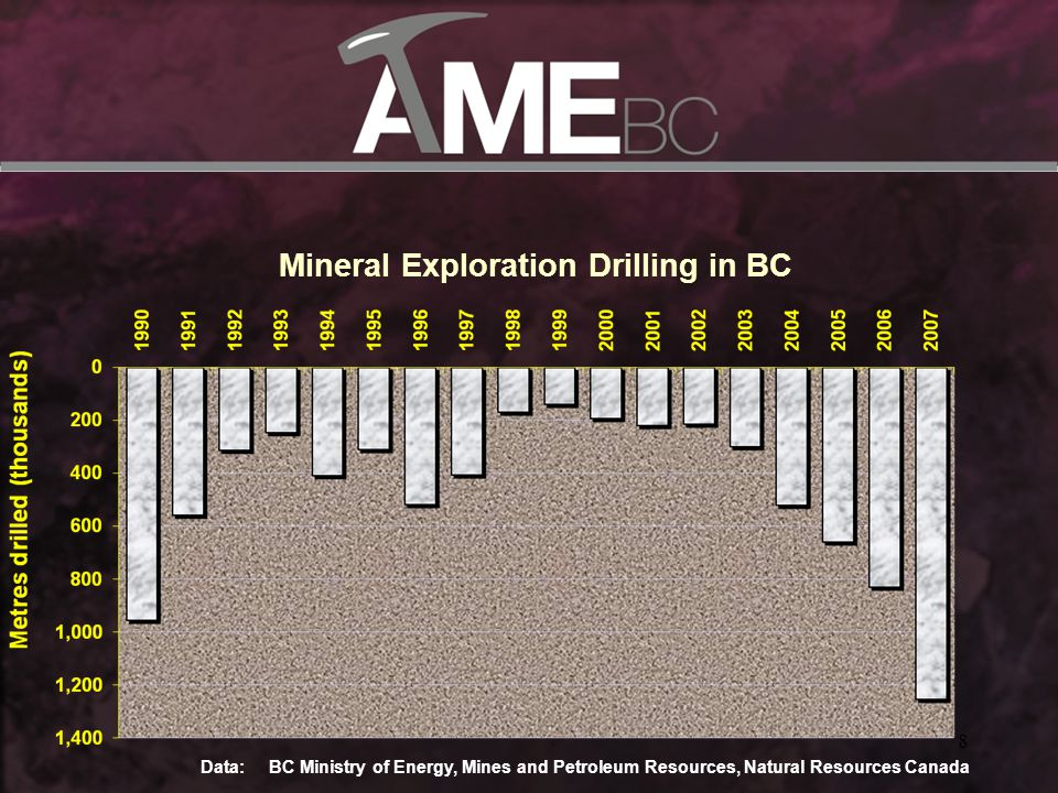 8 Data: BC Ministry of Energy, Mines and Petroleum Resources, Natural Resources Canada Mineral Exploration Drilling in BC