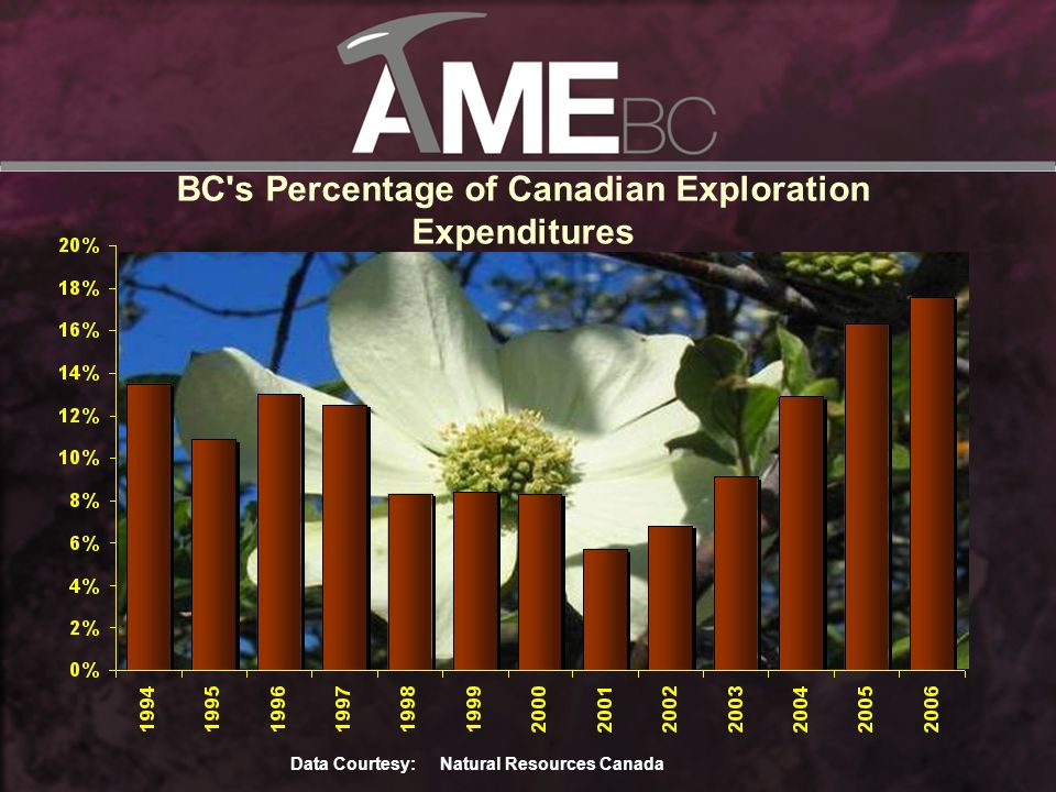 Mineral Tenure Acquisition in BC Data Courtesy: BC Ministry of Energy, Mines and Petroleum Resources