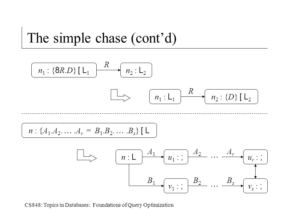 CS848: Topics in Databases: Foundations of Query Optimization The simple chase (cont'd) n 2 : L 2 n 1 : { 8 R.D} [ L 1 R n 2 : {D} [ L 2 n 1 : L 1 R n : {A 1.A 2.