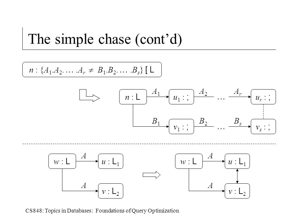 CS848: Topics in Databases: Foundations of Query Optimization The simple chase (cont'd) n : {A 1.A 2.