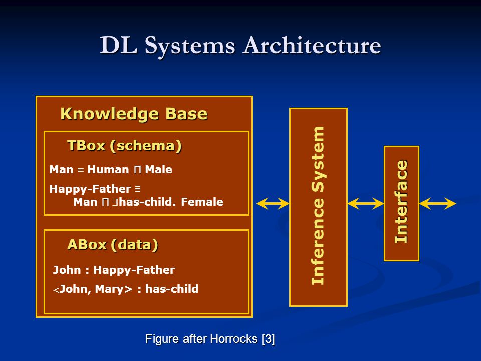 DL Systems Architecture Knowledge Base TBox (schema) П Man ≡ Human П Male Happy-Father ≡ П Man П has-child. Female ABox (data) John : Happy-Father J