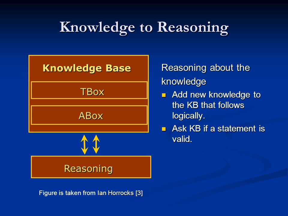 Knowledge to Reasoning Knowledge Base Knowledge Base TBox TBox ABox Reasoning Reasoning about the knowledge Add new knowledge to the KB that follows logically.