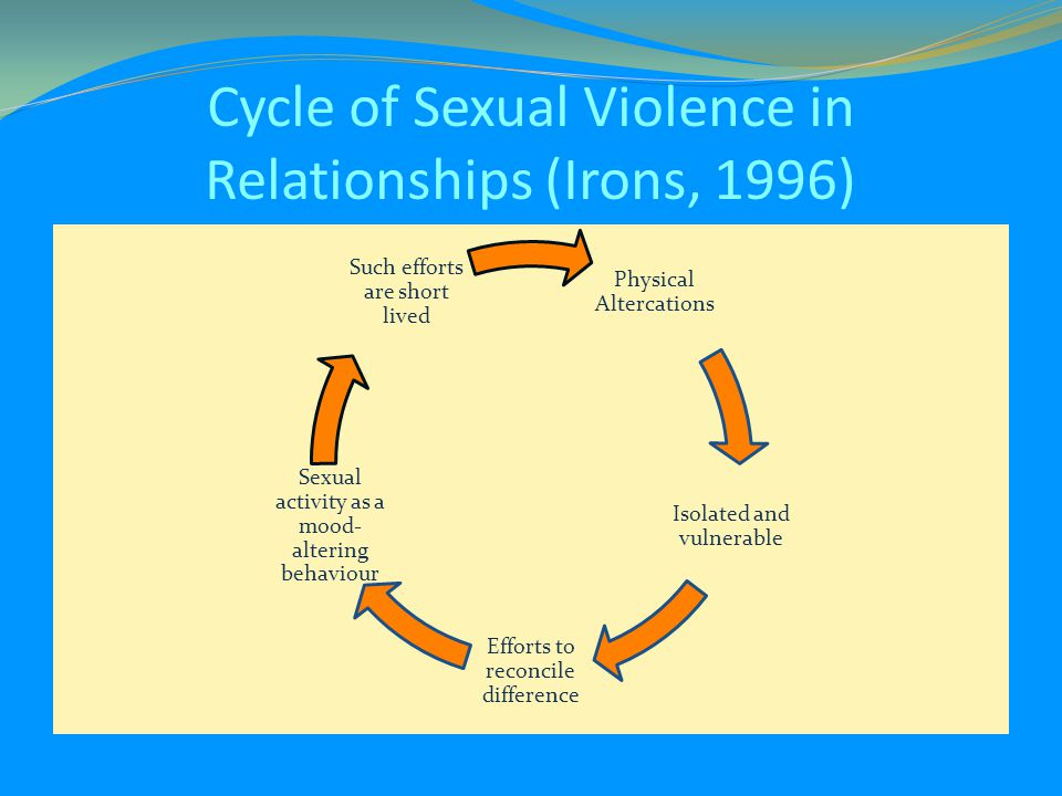 Physical Altercations Isolated and vulnerable Efforts to reconcile difference Sexual activity as a mood- altering behaviour Such efforts are short lived Cycle of Sexual Violence in Relationships (Irons, 1996)