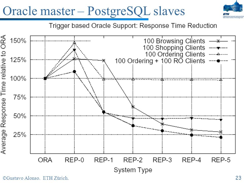 ©Gustavo Alonso. ETH Zürich.22 Oracle master – PostgreSQL slaves
