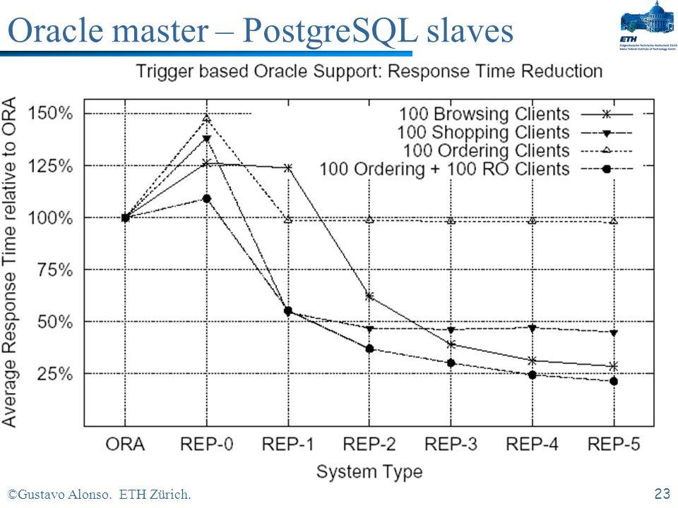 ©Gustavo Alonso. ETH Zürich.22 Oracle master – PostgreSQL slaves