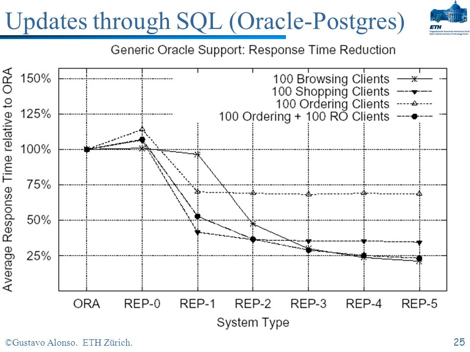 ©Gustavo Alonso. ETH Zürich.24 Updates through SQL (Oracle-Postgres)