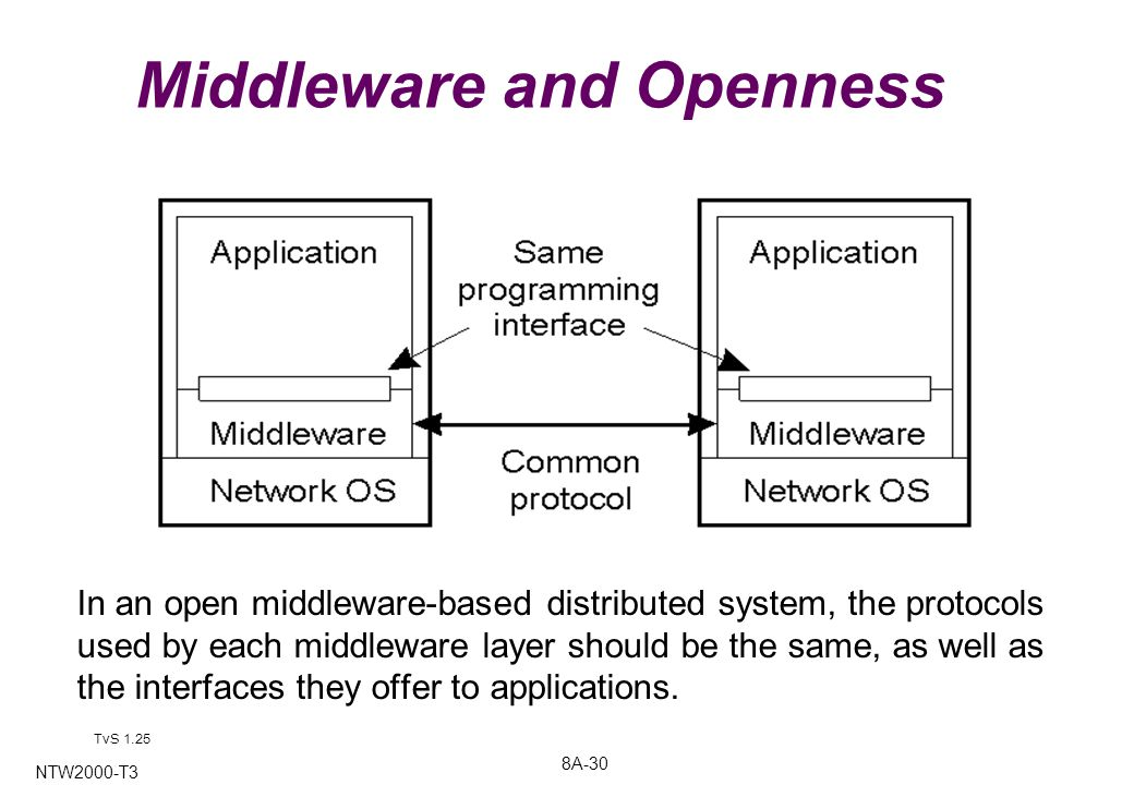 8A-30 NTW2000-T3 Middleware and Openness In an open middleware-based distributed system, the protocols used by each middleware layer should be the same, as well as the interfaces they offer to applications.
