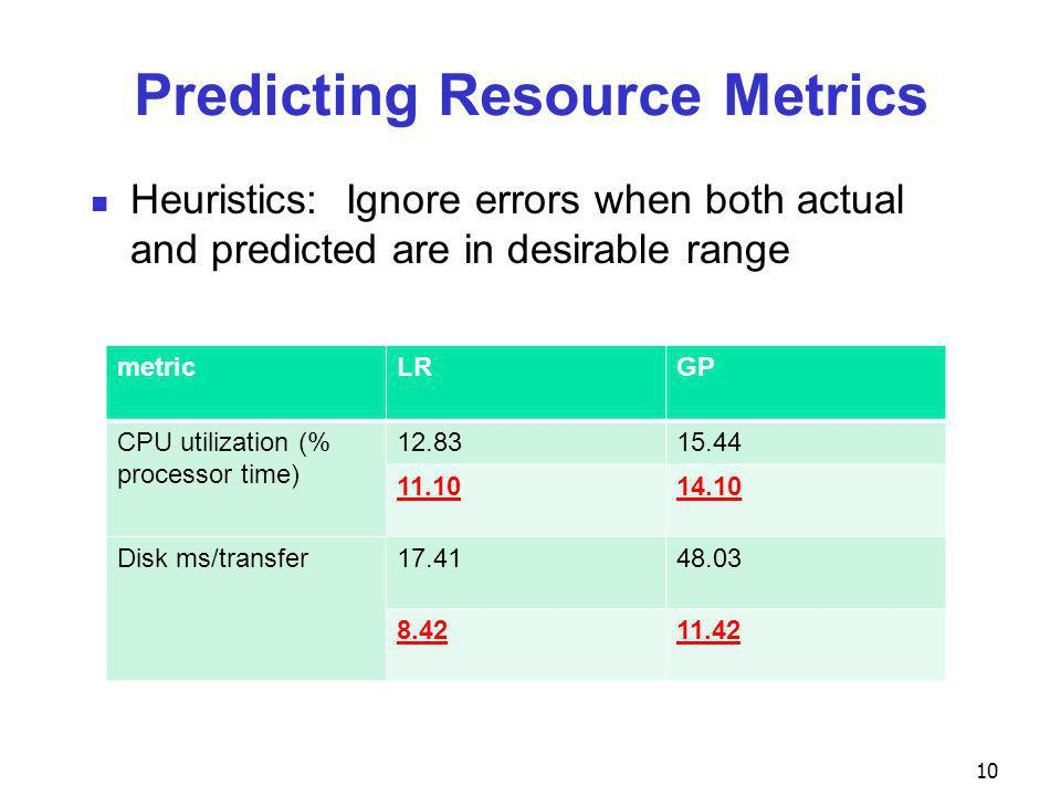 Predicting Resource Metrics Heuristics: Ignore errors when both actual and predicted are in desirable range 10 metricLRGP CPU utilization (% processor time) 12.8315.44 11.1014.10 Disk ms/transfer17.4148.03 8.4211.42