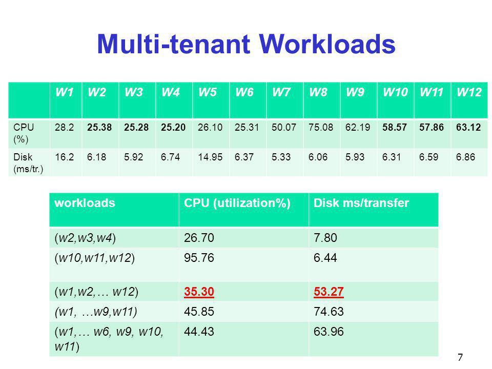 Multi-tenant Workloads 7 W1W2W3W4W5W6W7W8W9W10W11W12 CPU (%) 28.225.3825.2825.2026.1025.3150.0775.0862.1958.5757.8663.12 Disk (ms/tr.) 16.26.185.926.7414.956.375.336.065.936.316.596.86 workloadsCPU (utilization%)Disk ms/transfer (w2,w3,w4)26.707.80 (w10,w11,w12)95.766.44 (w1,w2,… w12)35.3053.27 (w1, …w9,w11)45.8574.63 (w1,… w6, w9, w10, w11) 44.4363.96