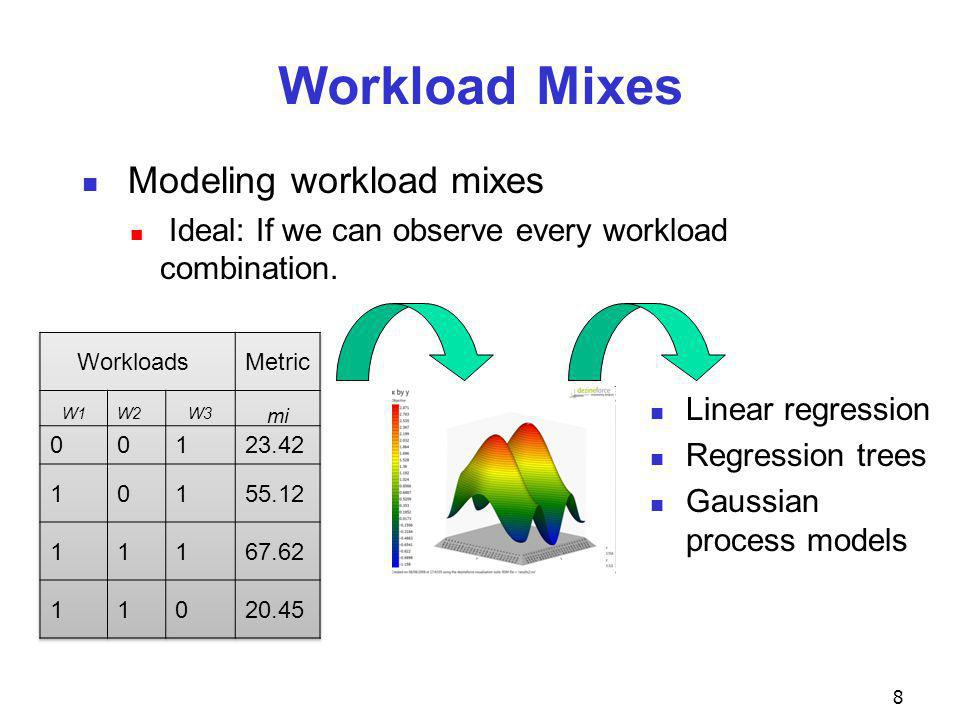 Workload Mixes Modeling workload mixes Ideal: If we can observe every workload combination.