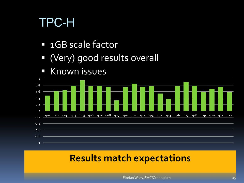 TPC-H 15 Florian Waas, EMC/Greenplum  1GB scale factor  (Very) good results overall  Known issues