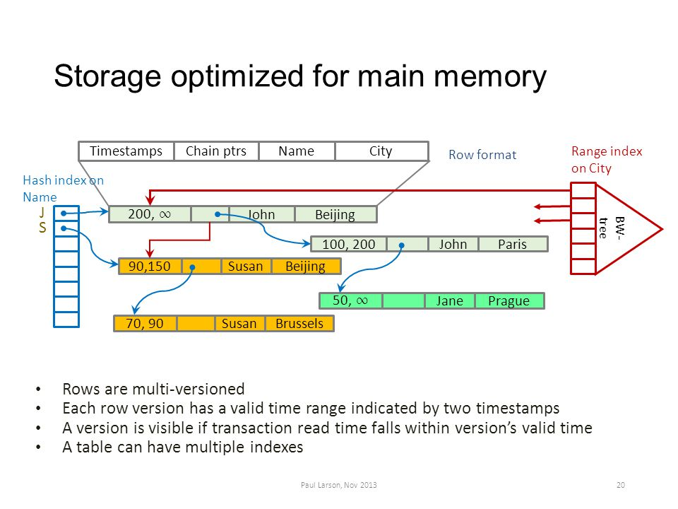 Storage optimized for main memory 90,150SusanBeijing 50, ∞ JanePrague 100, 200 JohnParis70, 90SusanBrussels 200, ∞ JohnBeijing TimestampsNameChain ptrsCity Range index on City Hash index on Name J S Rows are multi-versioned Each row version has a valid time range indicated by two timestamps A version is visible if transaction read time falls within version's valid time A table can have multiple indexes Row format BW- tree Paul Larson, Nov 201320