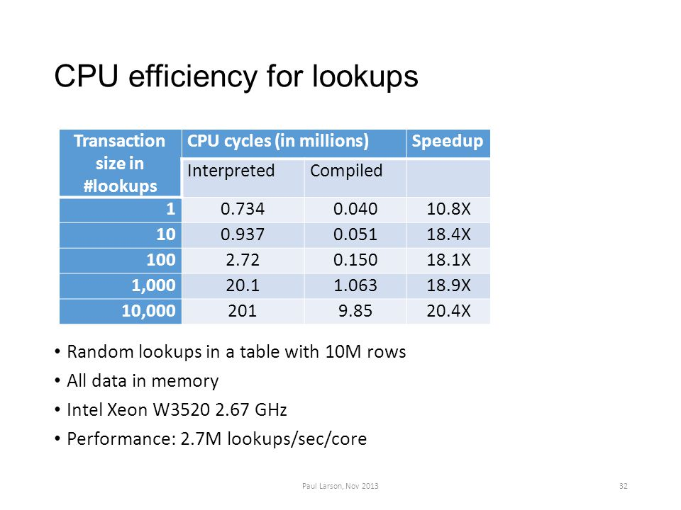CPU efficiency for lookups Random lookups in a table with 10M rows All data in memory Intel Xeon W3520 2.67 GHz Performance: 2.7M lookups/sec/core Paul Larson, Nov 201332 Transaction size in #lookups CPU cycles (in millions)Speedup InterpretedCompiled 10.7340.04010.8X 100.9370.05118.4X 1002.720.15018.1X 1,00020.11.06318.9X 10,0002019.8520.4X