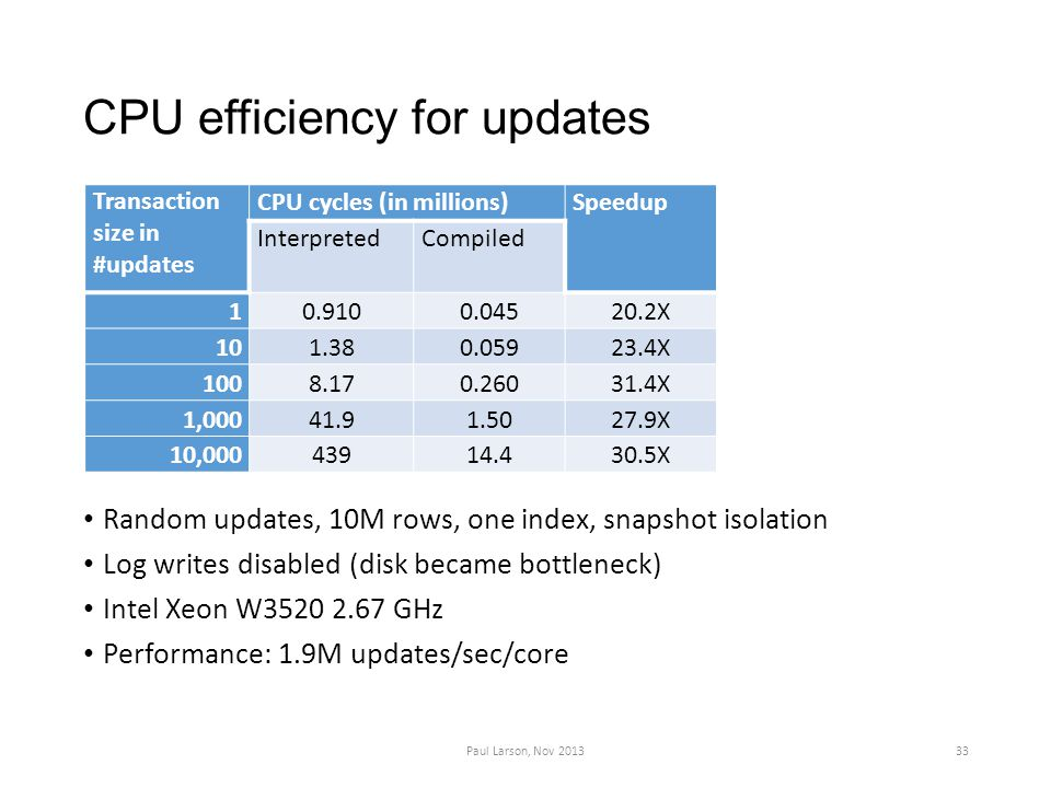CPU efficiency for updates Random updates, 10M rows, one index, snapshot isolation Log writes disabled (disk became bottleneck) Intel Xeon W3520 2.67 GHz Performance: 1.9M updates/sec/core Paul Larson, Nov 201333 Transaction size in #updates CPU cycles (in millions)Speedup InterpretedCompiled 10.9100.04520.2X 101.380.05923.4X 1008.170.26031.4X 1,00041.91.5027.9X 10,00043914.430.5X
