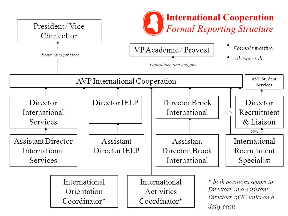 President / Vice Chancellor VP Academic / Provost AVP International Cooperation Director International Services Director IELPDirector Brock International International Recruitment Specialist Director Recruitment & Liaison Assistant Director International Services Assistant Director IELP Assistant Director, Brock International International Orientation Coordinator* International Activities Coordinator* Policy and protocol Operations and budgets International Cooperation Formal Reporting Structure AVP Student Services 50% Formal reporting Advisory role * both positions report to Directors and Assistant Directors of IC units on a daily basis
