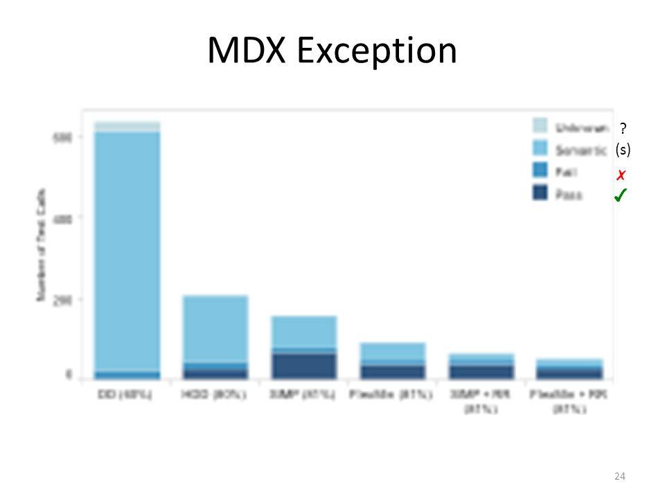 MDX Exception 24 ✗ ✔ (s)