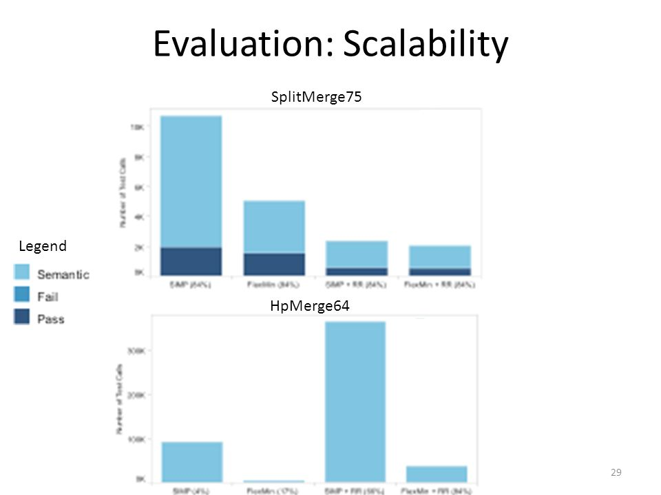 Evaluation: Scalability 29 SplitMerge75 HpMerge64 Legend