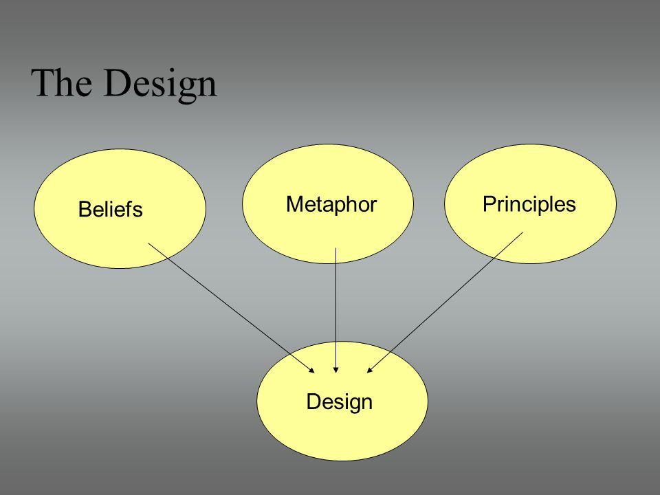 The Design Beliefs Metaphor Principles Design