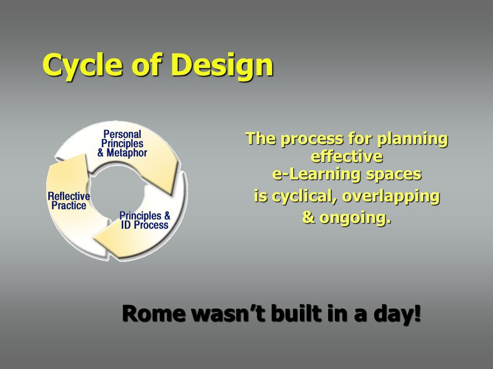 Cycle of Design The process for planning effective e-Learning spaces is cyclical, overlapping & ongoing. Rome wasn't built in a day! Rome wasn't built