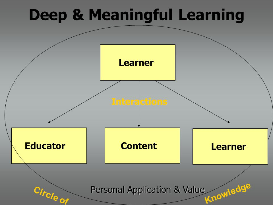 Deep & Meaningful Learning Content Educator Personal Application & Value Knowledge Circle of Learner Interactions